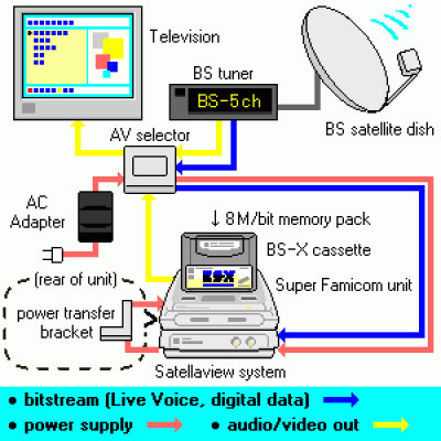 BS Satellaview BS-X (BIOS)